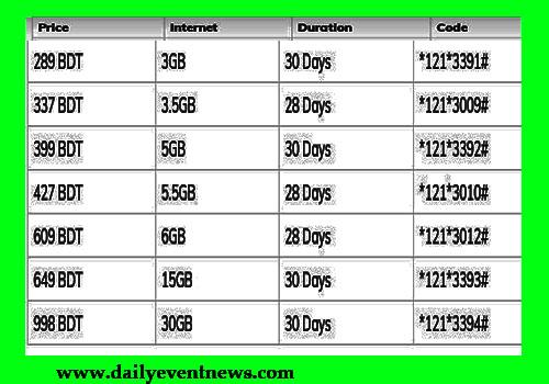 GP Internet Pack 2020 - Gp all Internet Package 2020