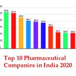 Top 10 Pharmaceutical Companies in India 2020