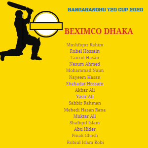 Beximco Dhaka Player list 2020